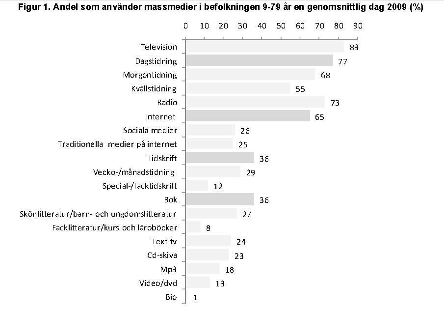internetbarometer 2009 tabell 1