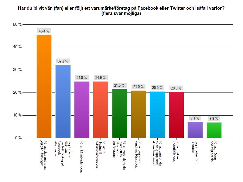 Bloggsverige 5, tabell därför gillar vi företag på facebook och twitter