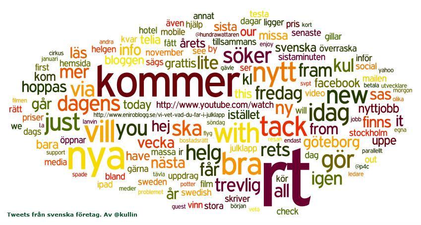 svenska företag på twitter taggmoln