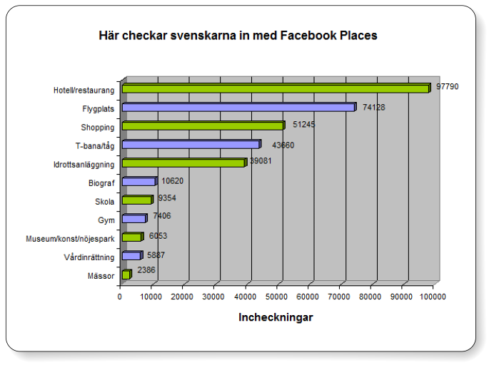 facebook places sverige