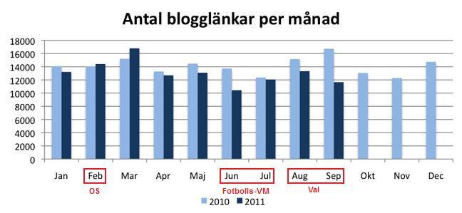 svd blogglänkar 2010 2011
