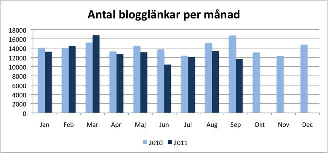 svd twingly antal blogglänkar