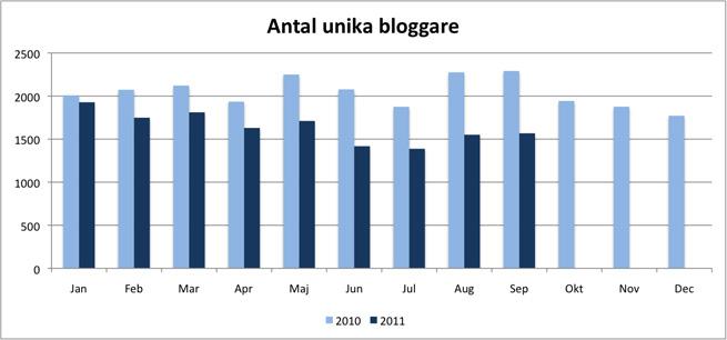 svd.se unika bloggare som länkar