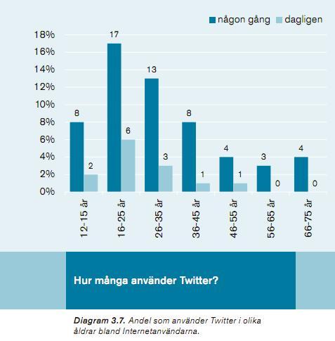 antal svenskar på twitter
