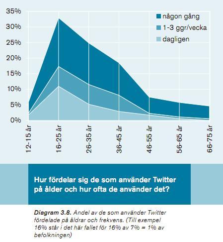 svenskar på twitter