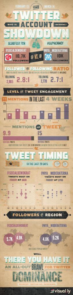 infographic twitter socialdemokraterna moderaterna