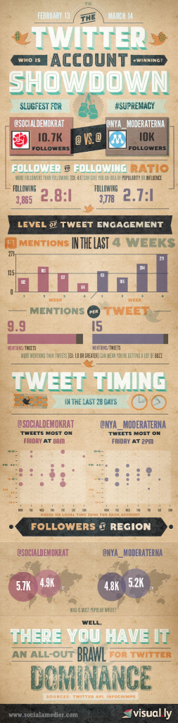 infographic twitter moderaterna socialdemokraterna