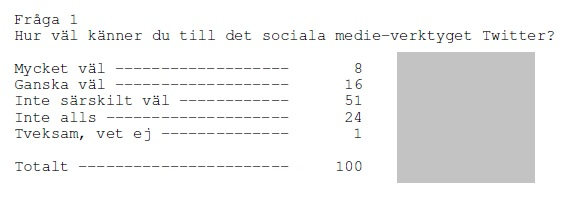 twitter-statistik