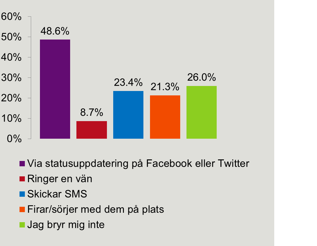 sociala medier graf statistik fotbolls-em 2012
