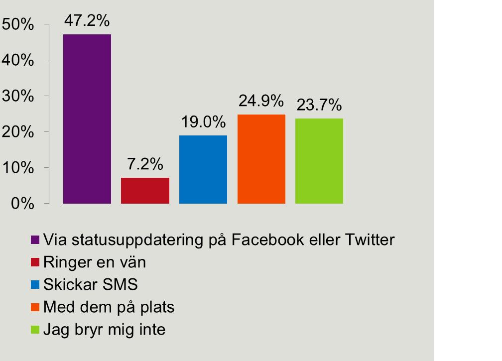 sociala medier: statusuppdaterar under OS
