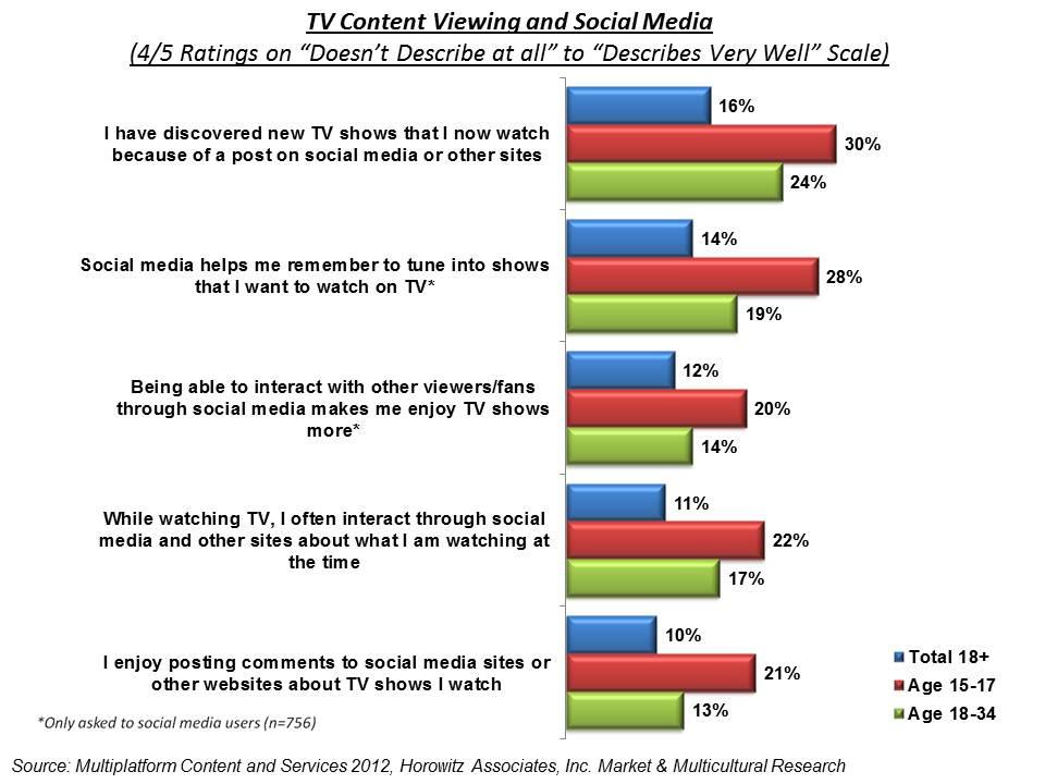 social media tv chart