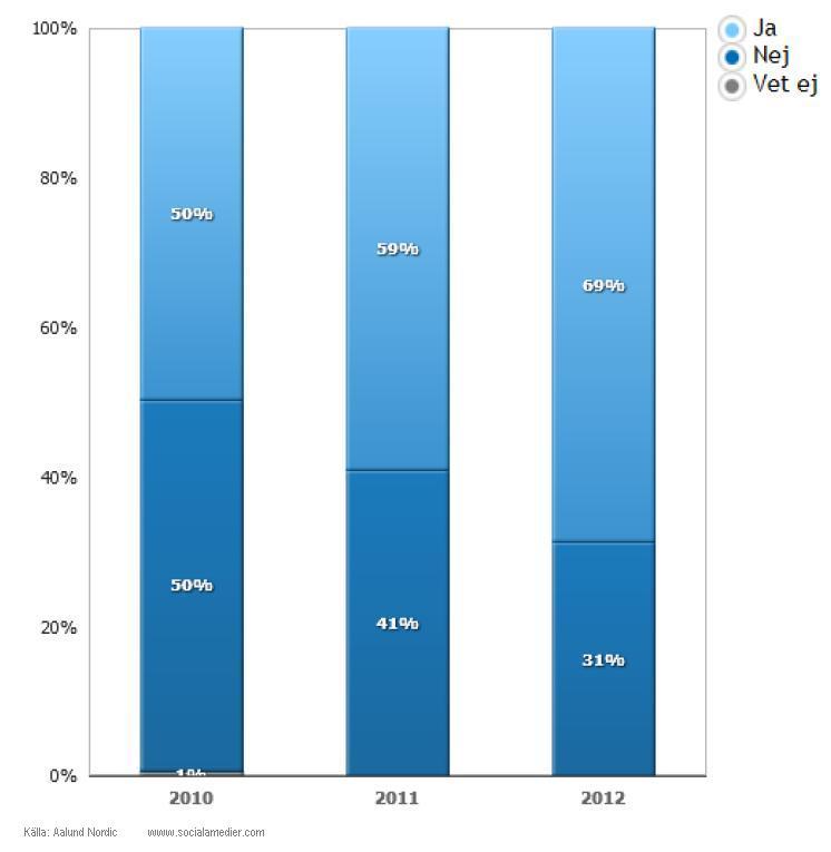 statistik svenska journalister använder sociala medier som källa 2012