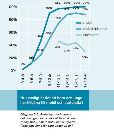 surfplatta svenskarna och internet 2012