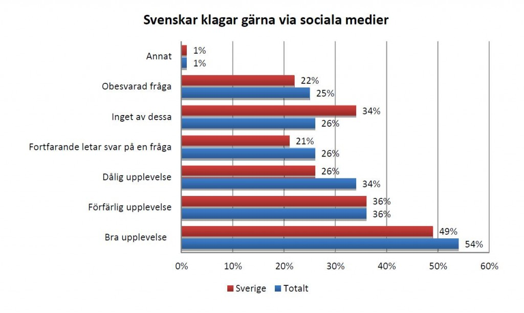 kundtjänst i sociala medier statistik