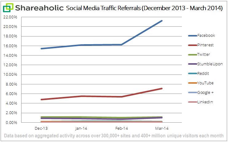social-media-graph