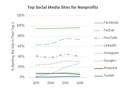 nonprofits_socialmedia