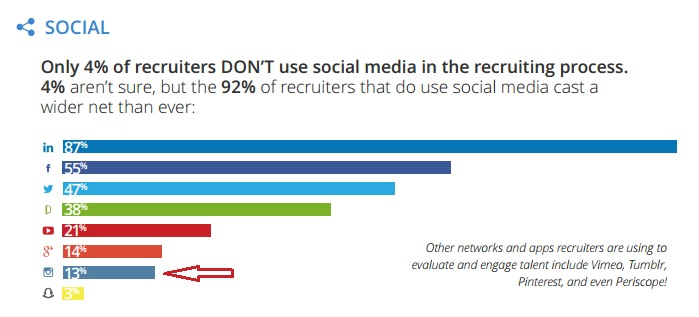 Sociala medier i rekrytering