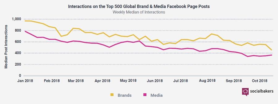 minskat engagemang på facebook-inlägg