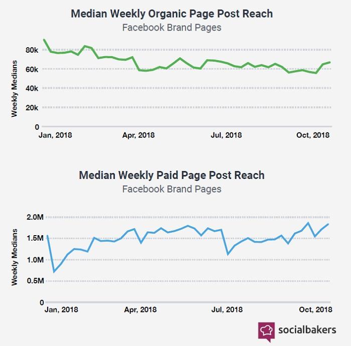 organisk räckvidd minskar på facebook