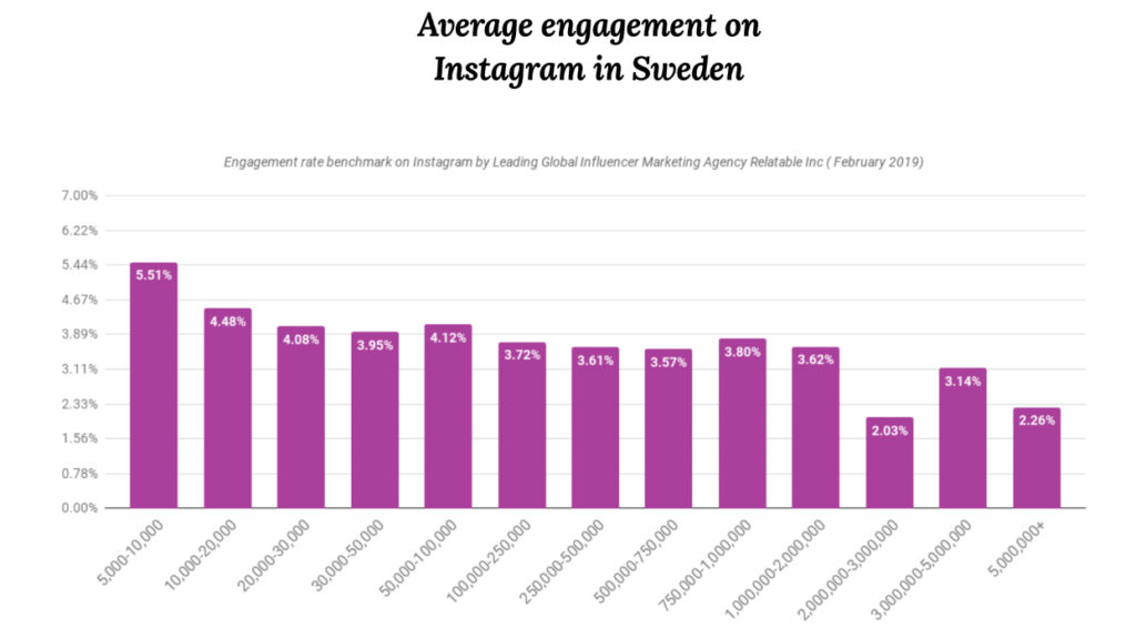 average_engagement_instagram_sweden