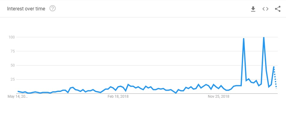 google trends influencers