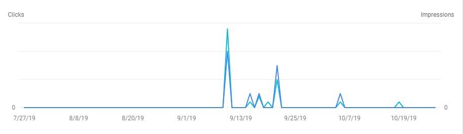 Search Console graf